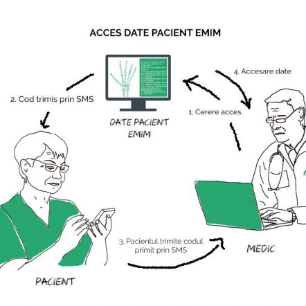 EMIM data access workflow